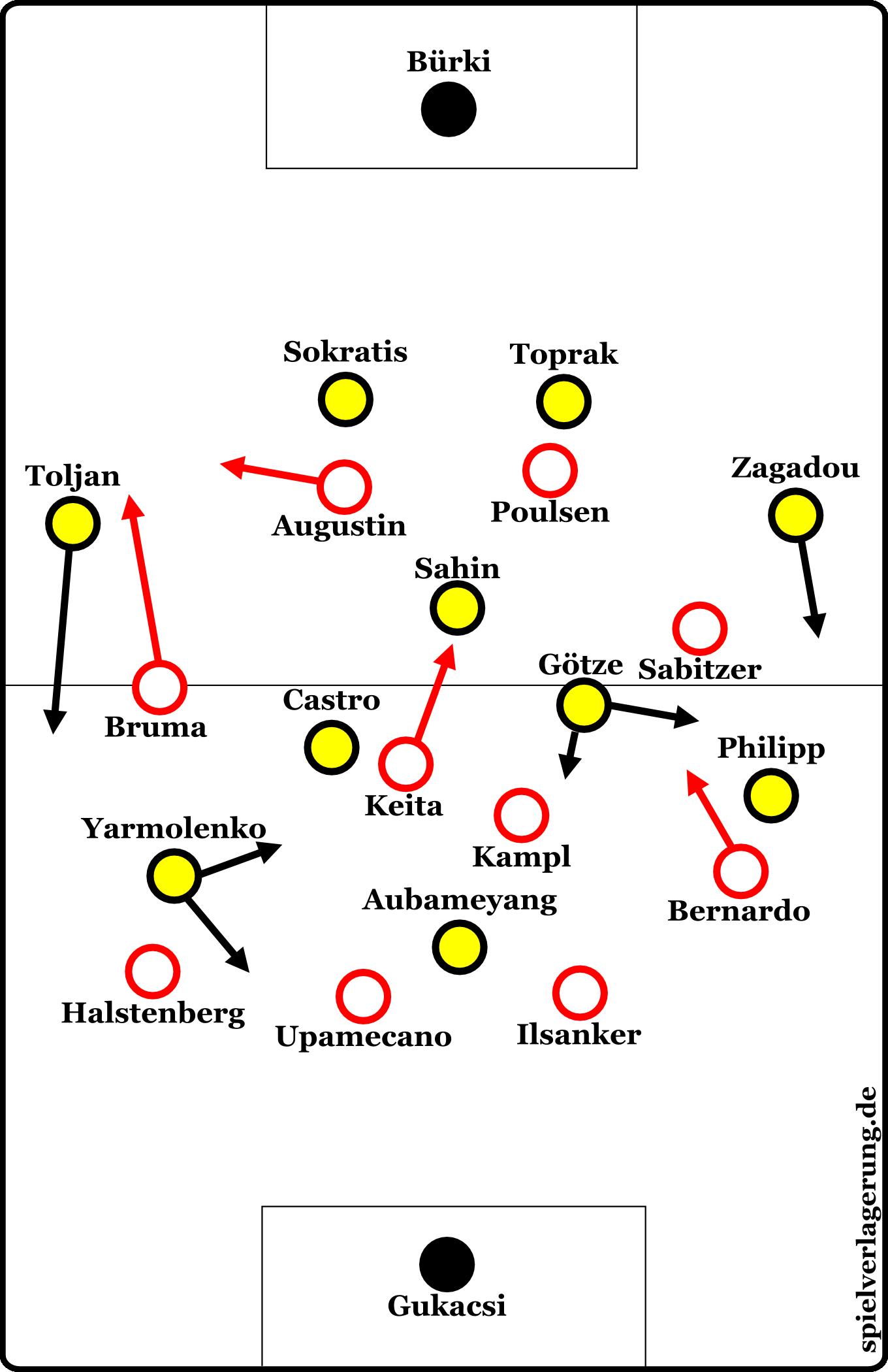 Formationen Dortmund gegen Leipzig in der ersten Halbzeit