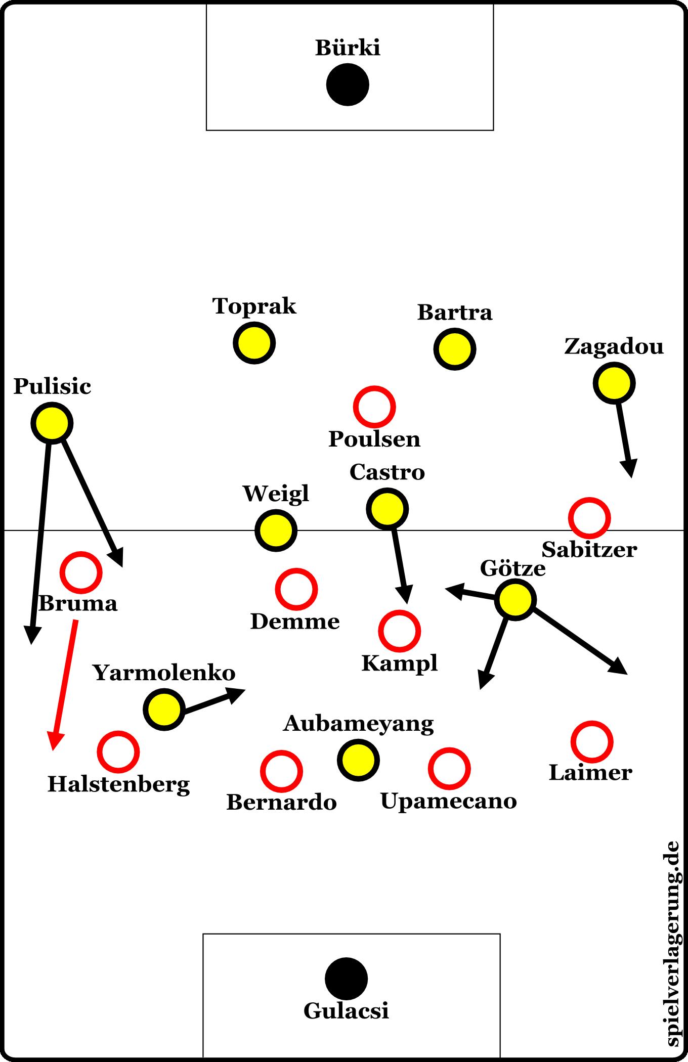 Formationen Dortmund gegen Leipzig ab der 63. Minute