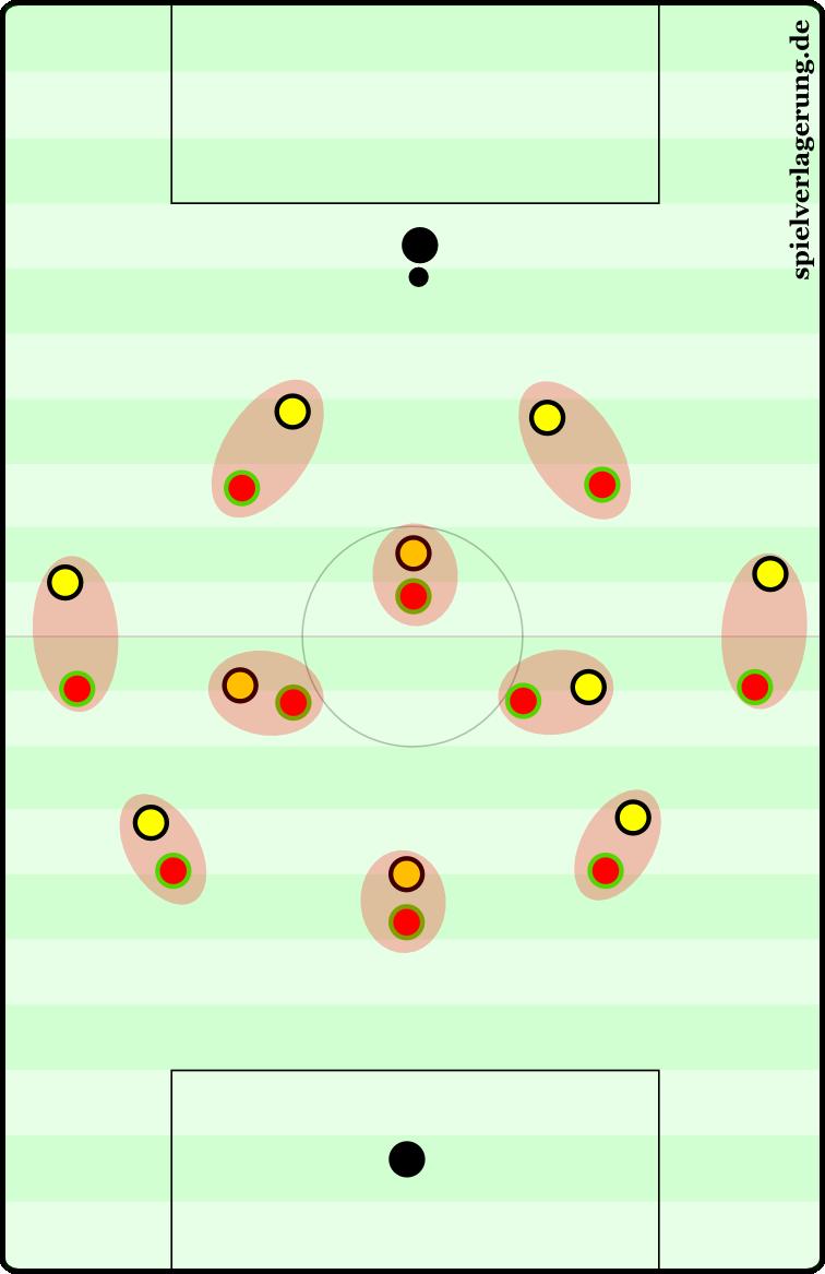 Manndeckungen bei Hannover gegen Dortmund. Aber auch Frankfurt spielte vor Wochenfrist bereits dieselbe Variante.