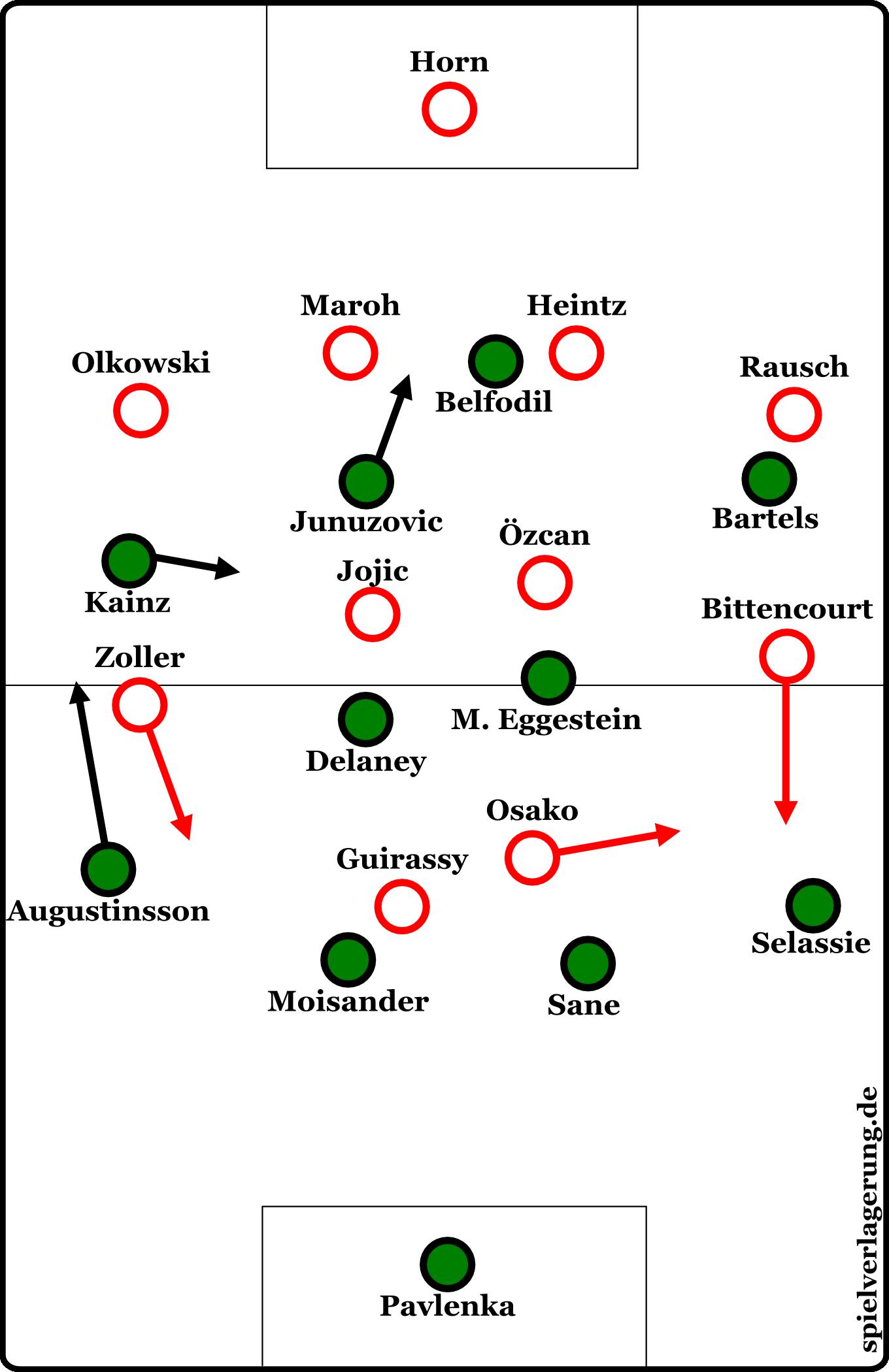 Formationen im Spiel Köln gegen Bremen
