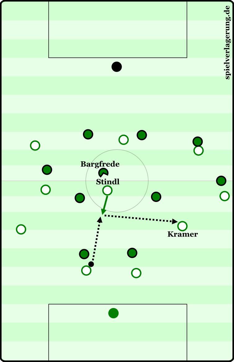 Teil 1 der Szene: Stindl kommt den Ball entgegen, zieht damit Bargfrede mit sich. Er gibt ihn direkt weiter zu Kramer.