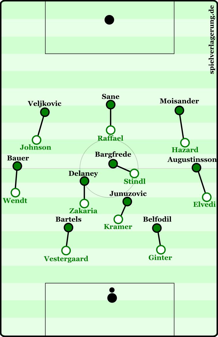 Bremens Mannorientierungen gegen Borussia Mönchengladbach