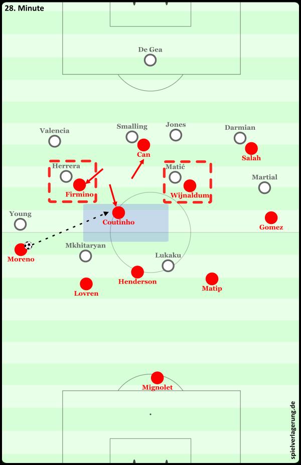3 gegen 2 im Zentrum, Coutinho tief