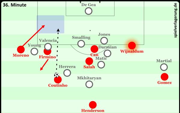 Vertikaler Positionswechsel