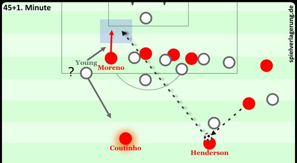 Diagonales Spiel hinter die Kette gegen ballferne Zuordnungsschwierigkeiten