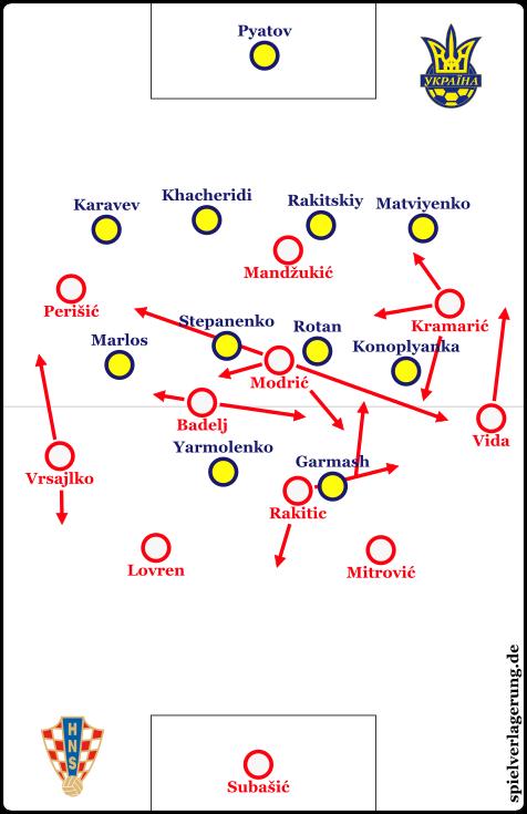 Der Spielaufbau Kroatiens.