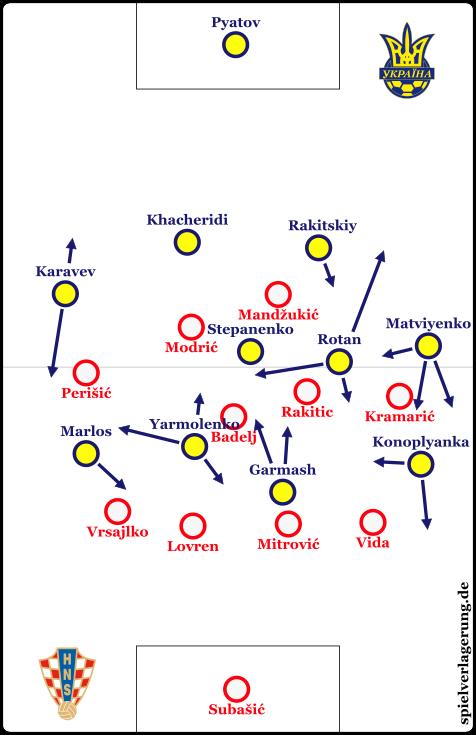 Der Spielaufbau der Ukraine.
