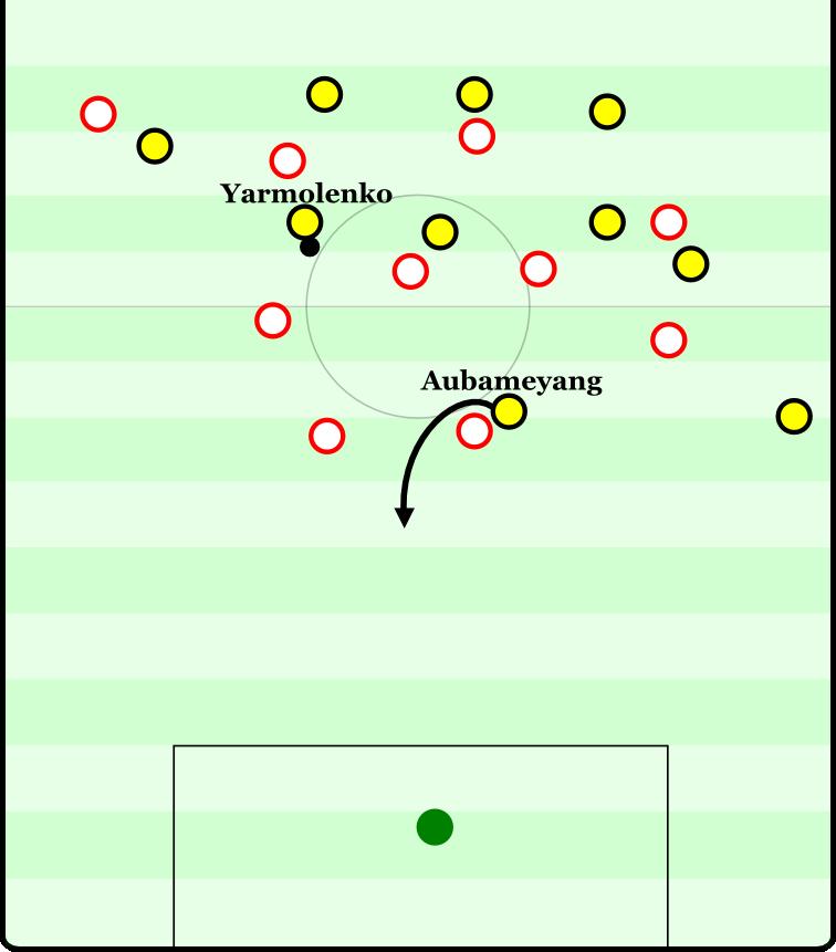 Dortmund erobert den Ball, Yarmolenko erhält diesen tief im rechten Halbraum. Er verfügt nun über genügend Raum, um zu dribbeln und anschließend Aubameyang hinter die weit aufgerückte Abwehr zu schicken.