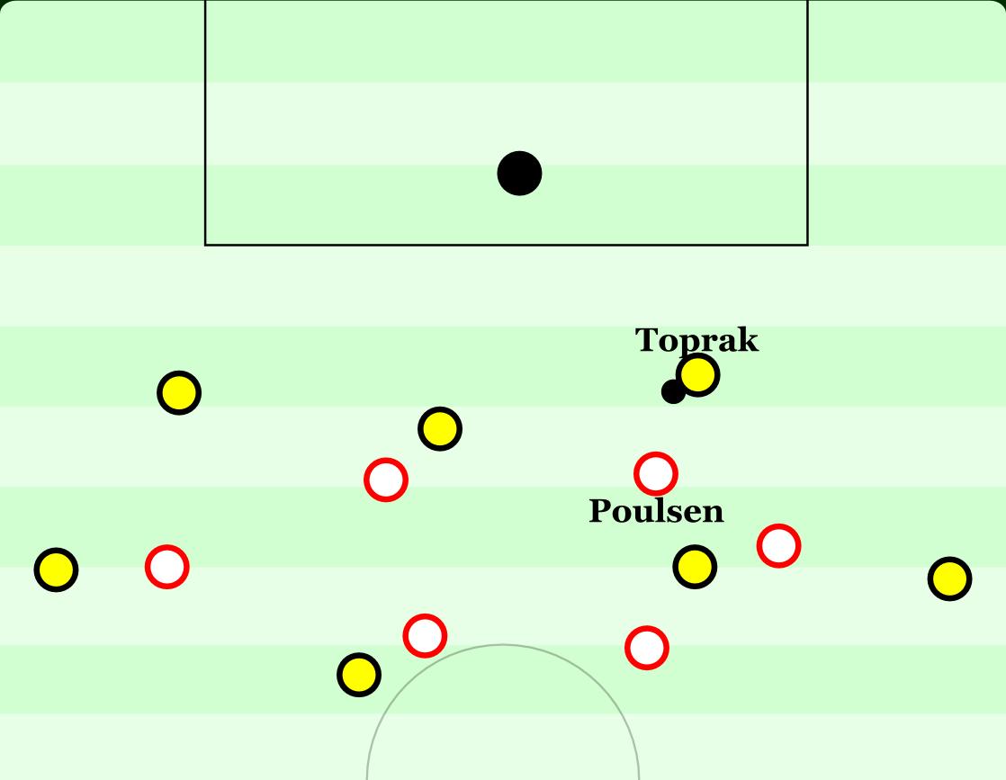 Leipzigs Angriffspressing in der gegnerischen Hälfte. Poulsen stört Toprak, der muss nach hinten passen. Poulsen läuft durch und zwingt Bürki zum langen Ball.