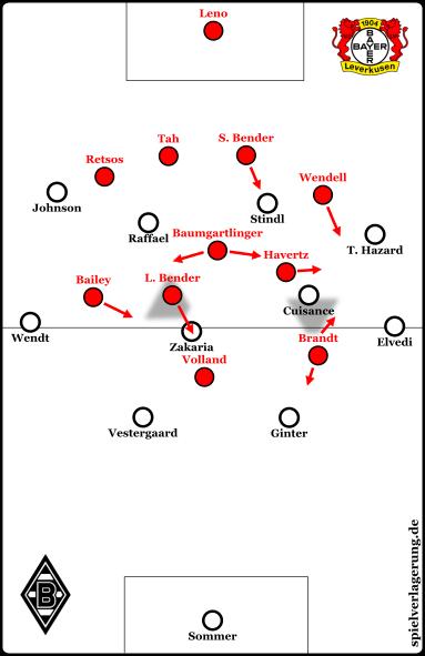 Leverkusens Pressing gegen den Gladbacher Aufbau nach der Umstellung zur Pause