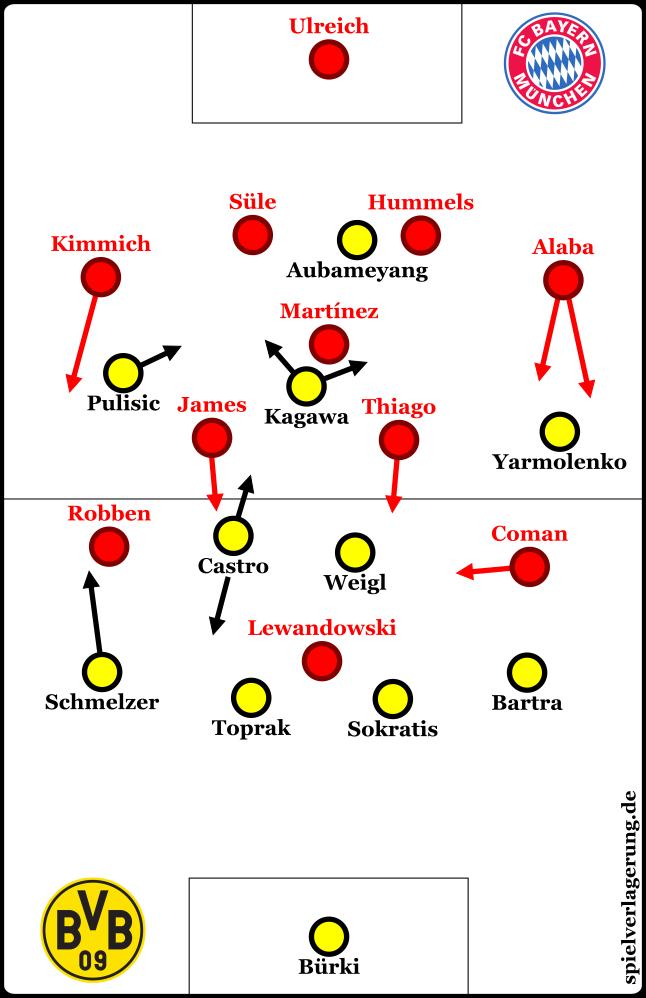 2017-11-04_Dortmund-Bayern_Grundformationen