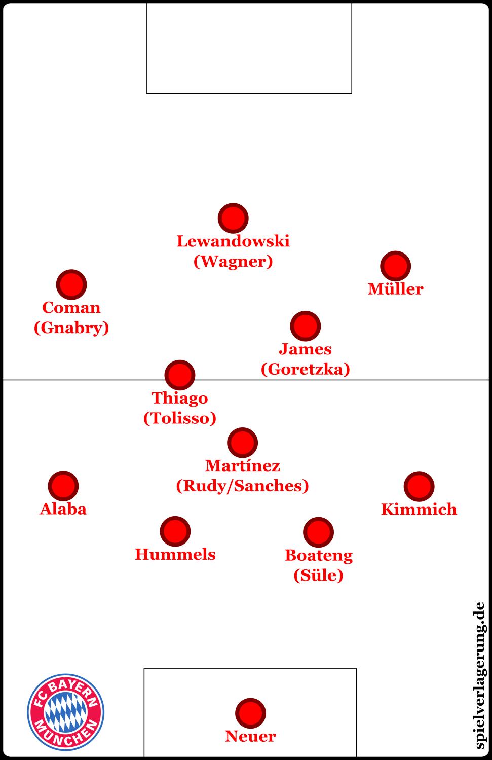 Bayern Grundformation Der Kaderumbruch Des Fc Munchen Spielverlagerung De