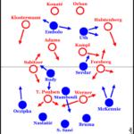 Schalke nach den Personalwechseln
