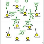 Bremens 4-3-2-1 bremst den BVB