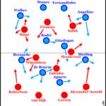 Blitzstart entscheidet 4-2-3-1-Spielereien