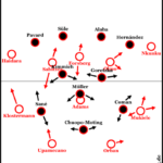 Spitzenspiel in der Phasen-Analyse